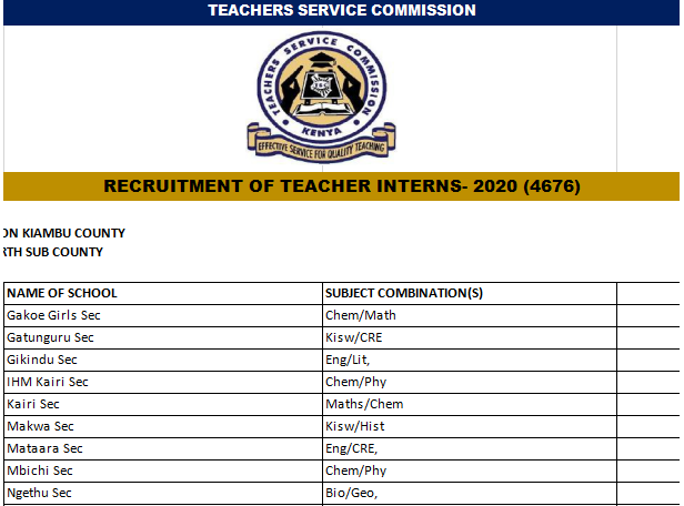 TSC Internship Recruitment Slots Per County, 2020